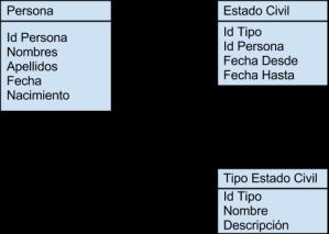 PersonaConHistorial